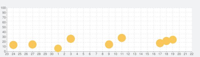 頭を柔らかくする脳トレの話題指数グラフ(10月22日(木))