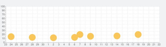 商人サーガ 「魔王城でお店開けって言われた」の話題指数グラフ(10月22日(木))