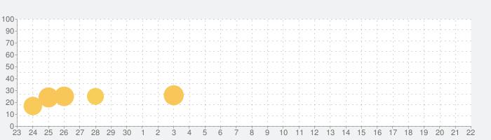 レイフォースの話題指数グラフ(10月22日(木))