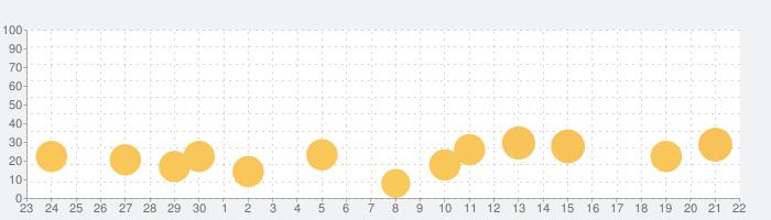 恋するマンガ - 恋愛漫画アプリの決定版の話題指数グラフ(10月22日(金))