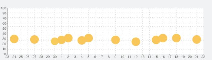 脱出ゲーム Spooky 雨と少女とぬいぐるみの話題指数グラフ(10月22日(木))
