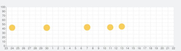 コウビルド英英和辞典(米語版)の話題指数グラフ(10月22日(金))