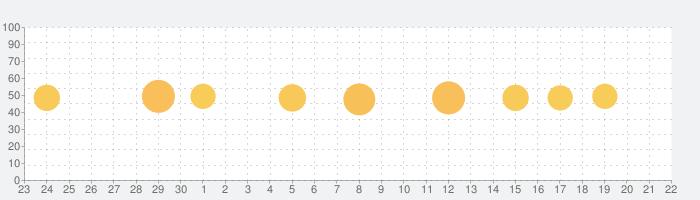 JW Languageの話題指数グラフ(10月22日(金))
