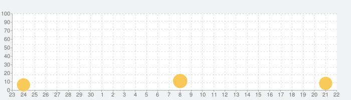 ダークエデンMの話題指数グラフ(10月22日(木))