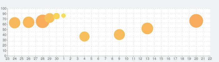 Mindustryの話題指数グラフ(10月22日(木))