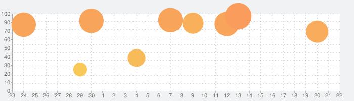 ヴァルキリーコネクトの話題指数グラフ(10月22日(木))