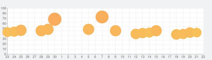 Arcaeaの話題指数グラフ(10月22日(木))