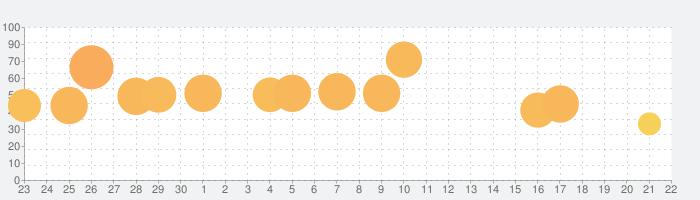 すみすみ ~まったりパズル~の話題指数グラフ(10月22日(木))