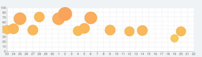 パチスロ 押忍!サラリーマン番長の話題指数グラフ(10月22日(金))