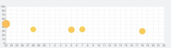 ルースター ディフェンス  =の話題指数グラフ(10月22日(木))