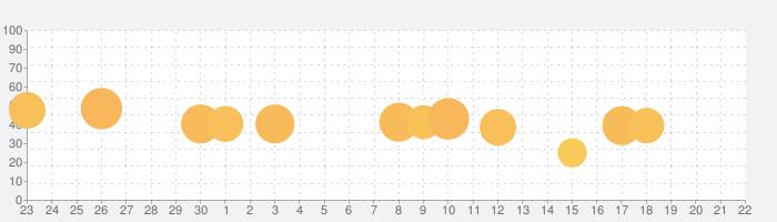 潜入!ぴえんアイの話題指数グラフ(10月22日(木))