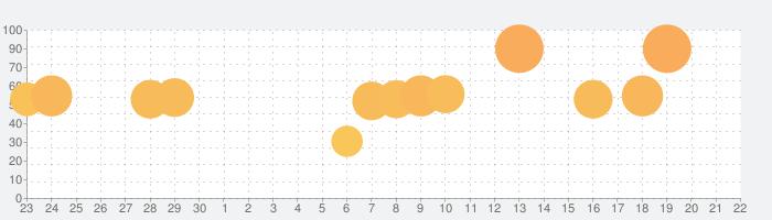 CR大海物語4の話題指数グラフ(10月22日(木))
