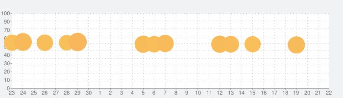 人気スロットゲーム:ゴールデンタイガースロットの話題指数グラフ(10月22日(木))