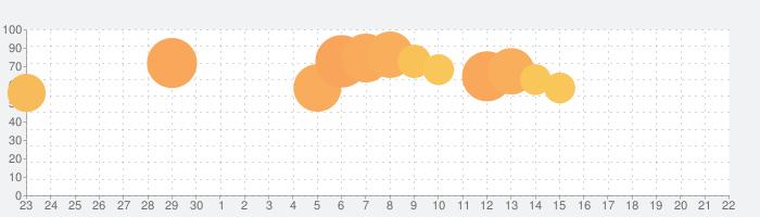 Palfe(パルフェ)女子が楽しむマンガ・エンタメ情報アプリの話題指数グラフ(10月22日(木))