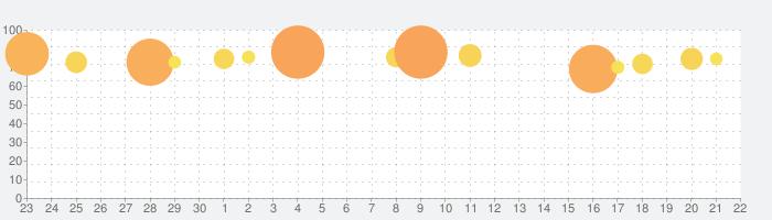 日替わり内室の話題指数グラフ(10月22日(木))