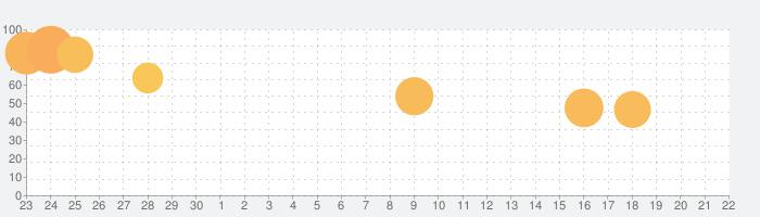 脱出ゲーム 白雪姫と七人の小人たちの話題指数グラフ(10月22日(木))