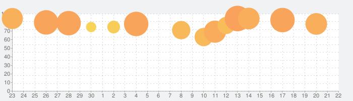キングスレイドの話題指数グラフ(10月22日(木))
