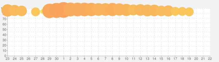 ブロックつなぐ - 無料タイルパズル脳トレゲームの話題指数グラフ(10月22日(木))