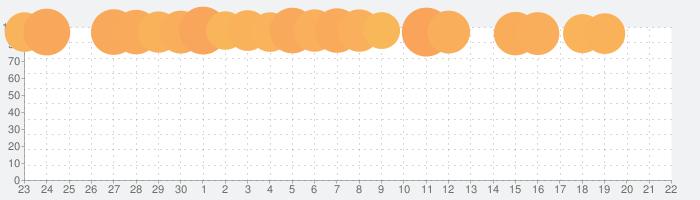 Youtubers Life:ゲーミングチャンネルーバズっちゃおう!の話題指数グラフ(10月22日(木))