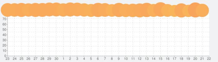 MOODAの話題指数グラフ(10月22日(木))