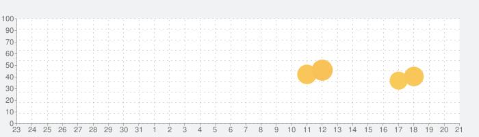 YoWindow 天候 - 無制限の話題指数グラフ(4月21日(水))
