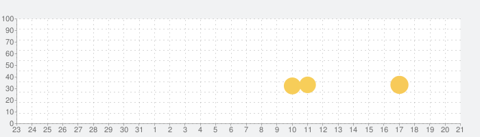 アスファルト8:リアルレーシングゲームの話題指数グラフ(4月21日(水))