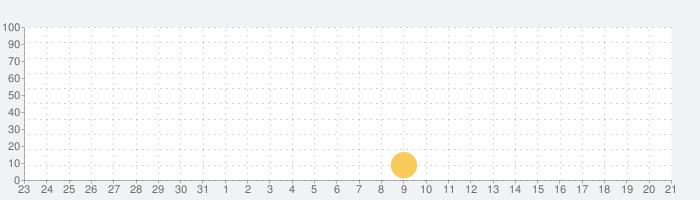 OnlyFitの話題指数グラフ(4月21日(水))