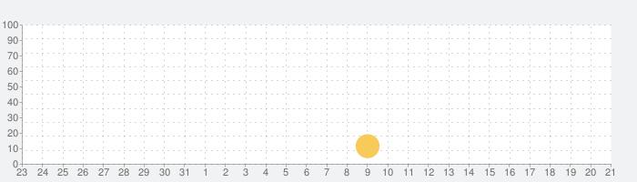 PM2.5の話題指数グラフ(6月21日(月))