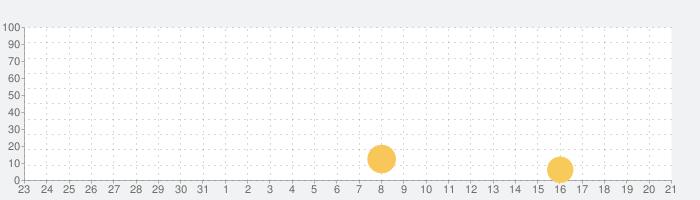 マジック: マナストライクの話題指数グラフ(9月21日(月))