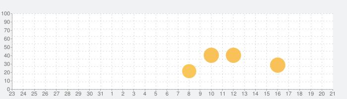NegaPosi - ネガフィルム変換アプリの話題指数グラフ(1月21日(木))