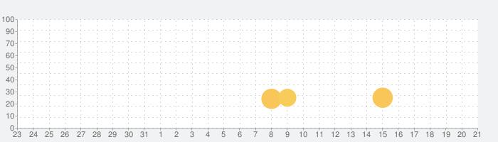 ウボンゴ – ダス・ワイルド・レゲスピエルの話題指数グラフ(6月21日(月))