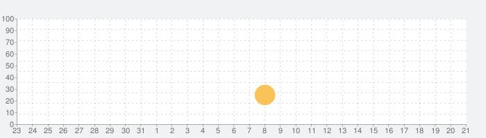 おやこであそぼ!じゃじゃじゃじゃん:幼児・子供・赤ちゃん・子ども向けの絵本・動画・アニメが見放題の話題指数グラフ(6月21日(月))