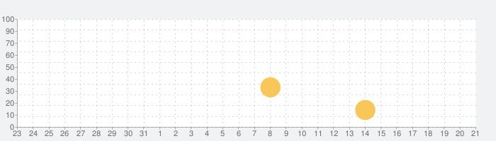 Agent A - 偽装のパズルの話題指数グラフ(9月21日(火))