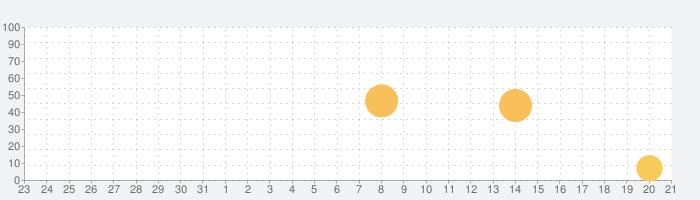 ほのぼのTALK++の話題指数グラフ(1月21日(木))