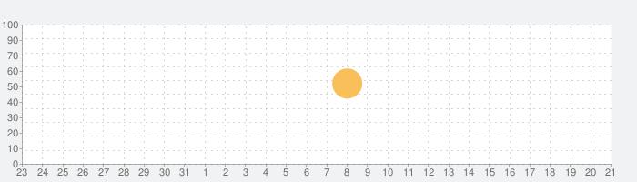 HRV4Trainingの話題指数グラフ(4月21日(水))