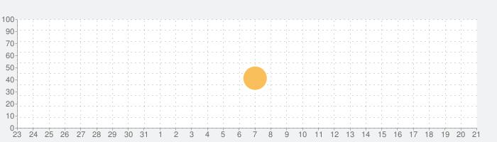 太陽と月 プロの話題指数グラフ(9月21日(月))