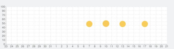 NHK WORLD-JAPANの話題指数グラフ(2月21日(金))