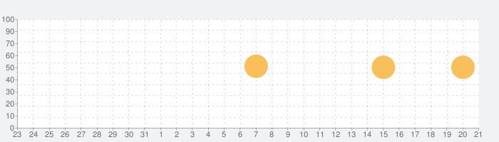 入出金メモ - シンプルな収支アプリの話題指数グラフ(1月21日(木))