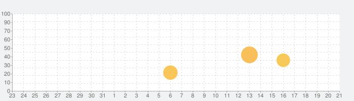 バローグループ・ルビットアプリの話題指数グラフ(1月21日(木))