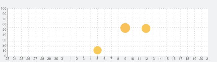 ADOC-H 〜麻痺やケガをした手の日常生活での使用を促すアプリ〜の話題指数グラフ(1月21日(木))