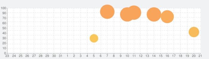 Door Kickersの話題指数グラフ(9月21日(月))