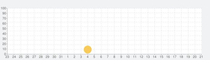 英会話リスニングの話題指数グラフ(9月21日(月))