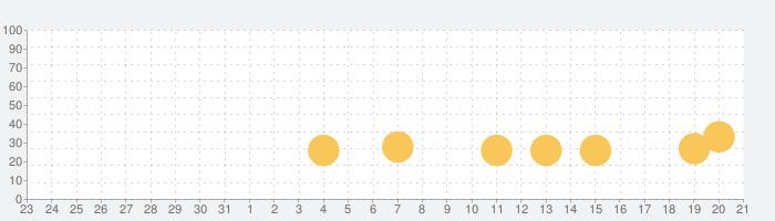 クロスワード群英伝の話題指数グラフ(9月21日(月))