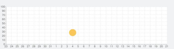 Arrogの話題指数グラフ(9月21日(火))