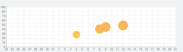 Evolandの話題指数グラフ(9月21日(月))