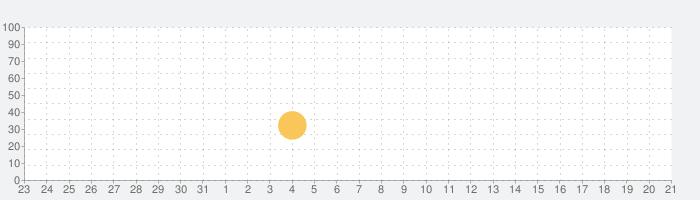 インベントウの話題指数グラフ(9月21日(火))