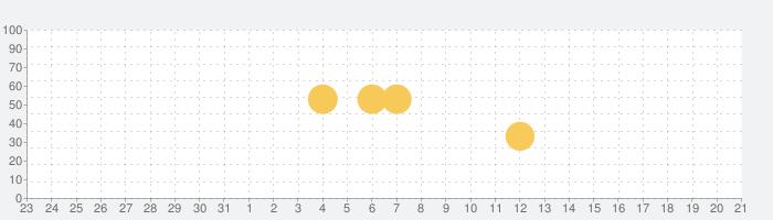 Pokémon HOMEの話題指数グラフ(4月21日(水))