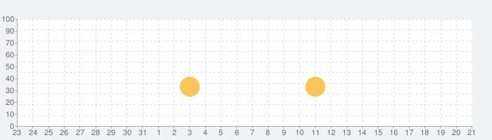 Mimpi Dreamsの話題指数グラフ(9月21日(火))