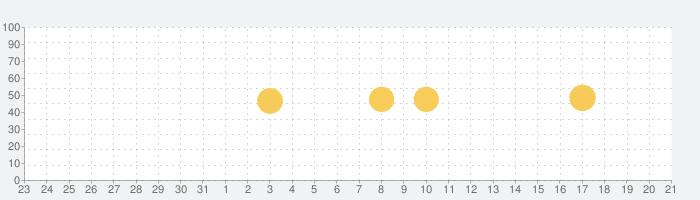 1Password - Password Managerの話題指数グラフ(1月21日(木))