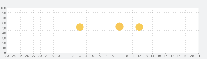 Google ニュース: 国内・海外のトップニュースの話題指数グラフ(2月21日(金))